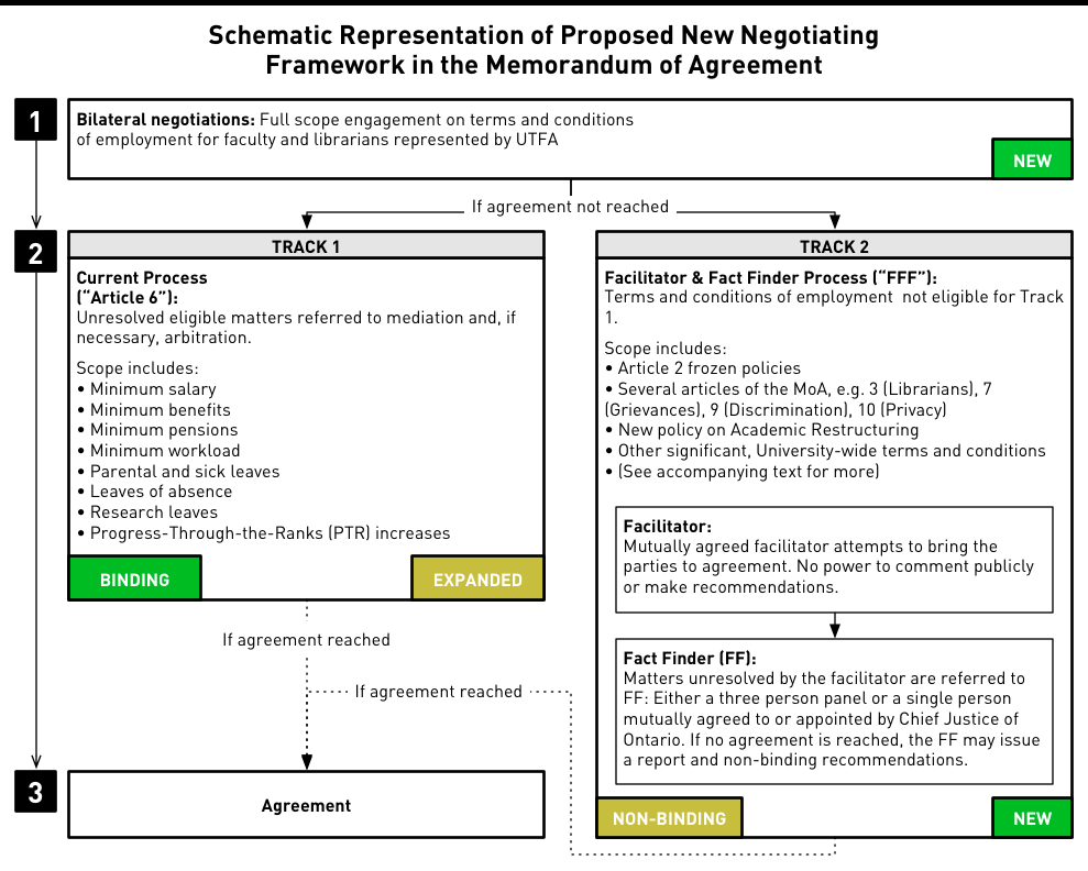 Schematic Representation of Proposed New Negotiating Framework in ...